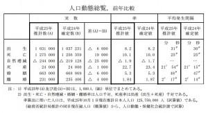 平成25年(2013)人口動態統計の年間推計