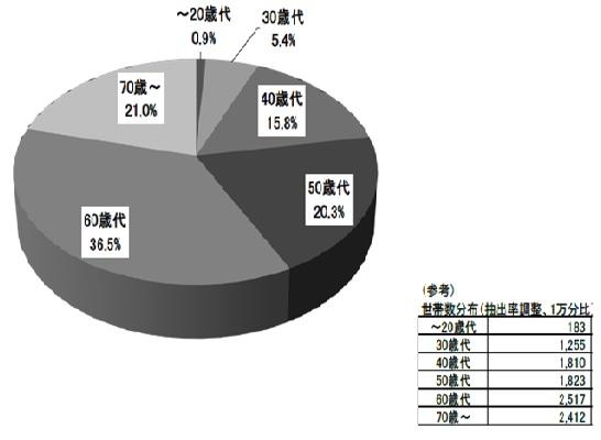 図2 「スポーツクラブ使用料」支出金額全体に占める世帯主の年代別シェア(注)必ずしも世帯主がスポーツクラブを使用しているとは限らないことに留意する必要がある 出典:「家計調査」(総務省)
