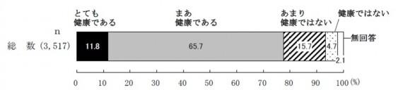 図4 自身が健康であるという認識(団塊の世代対象)出典:平成24年度 団塊の世代の意識に関する調査(内閣府)