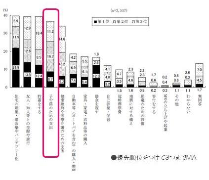 団塊世代の消費目的の中で「子や孫への支出」は第3位の高位に 出典:平成24年度 団塊の世代の意識に関する調査(内閣府)