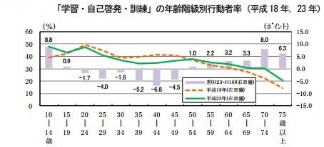 出典:総務省 平成23年社会生活基本調査
