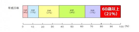 出典:「教養学部平成23年度」(平成23年)