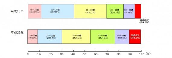 出典:文部科学省「大学通信教育基礎資料集」(平成23年)グラフは同資料をもとに独自作成