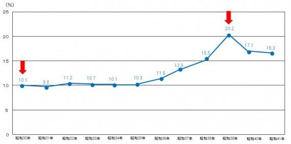 出典:文部科学省統計要覧(平成26年版)グラフは同資料をもとに独自作成