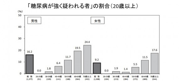 厚生労働省:平成25年国民健康・栄養調査報告より