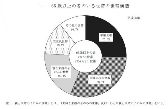 総務省:平成26年の国民生活基礎調査より