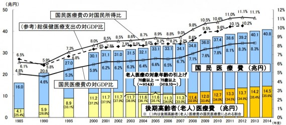 厚労省:平成25年度「医療費の動向(国民医療費、後期高齢者(老人)医療費の動向」より