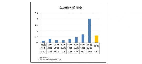 (図2)高齢者及び高齢者以外の死者数の推移(内閣府「平成27年版交通安全白書」より)