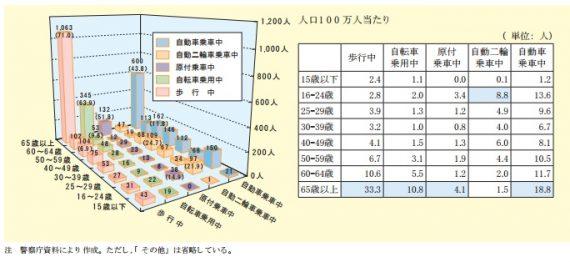 (図1)平成26年中の状態別・年齢層別交通事故死者数(内閣府「平成27年版交通安全白書」より)
