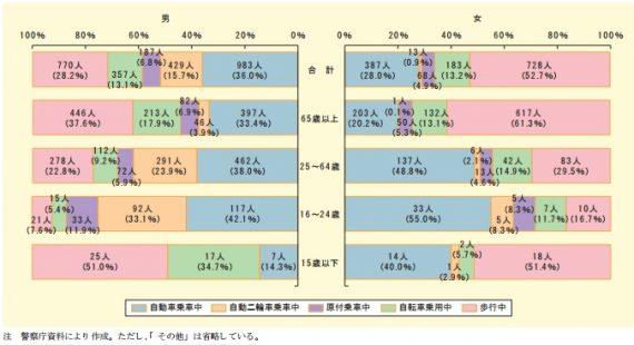 (図3)男女別・状態別・年齢層別交通事故死者数(内閣府「平成27年版交通安全白書」より)